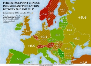 Innvandring til Norge øker mest