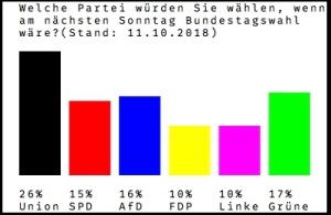Partifordeling Tyskland