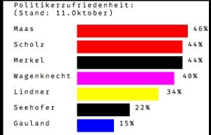 Tyske populære politikere