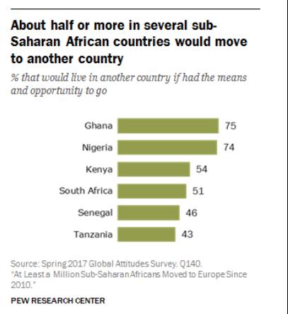 De som vil ut av Afrika
