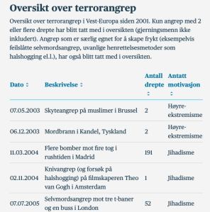 Oversikt over terrorangrep