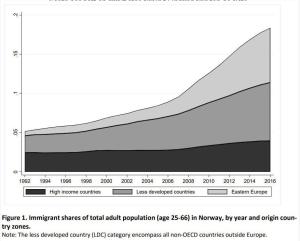 Innvandrernes inntekter