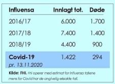 Influensa:korona døde iflg FHI