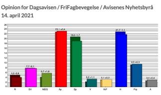 Fra Poll of polls 14.04.21