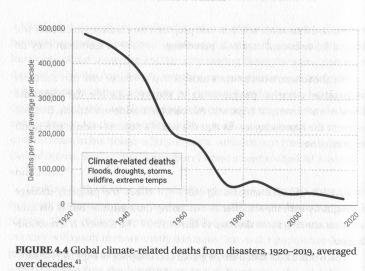 døde i katastrofer